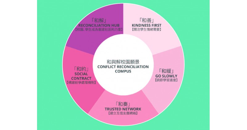 【五大願景】 民間機構發起「和與解校園」-支持團體及機構