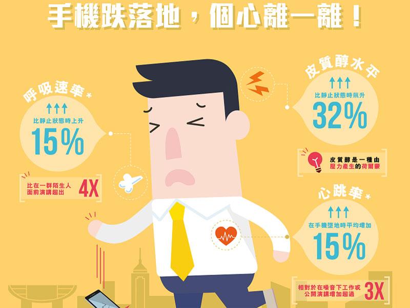 【跌機危害健康】研究顯示手機墮地令港人感大壓力
