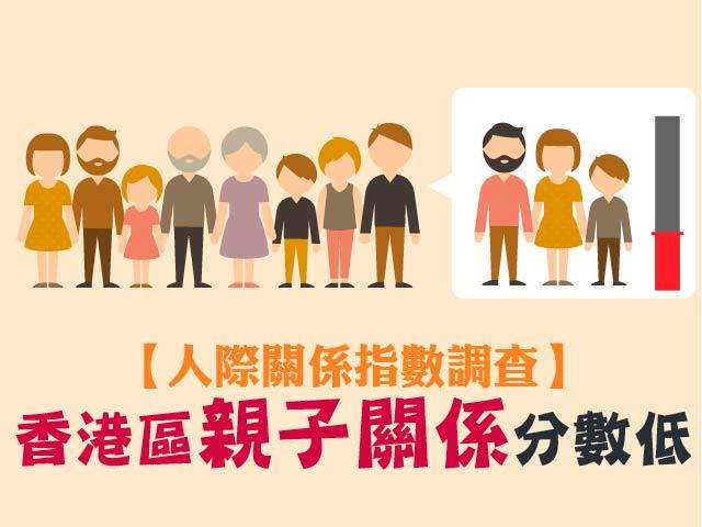 【人際關係指數調查】香港區親子關係分數低